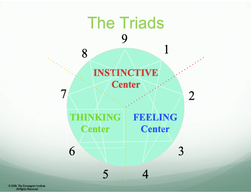 The Enneagram Type Triads